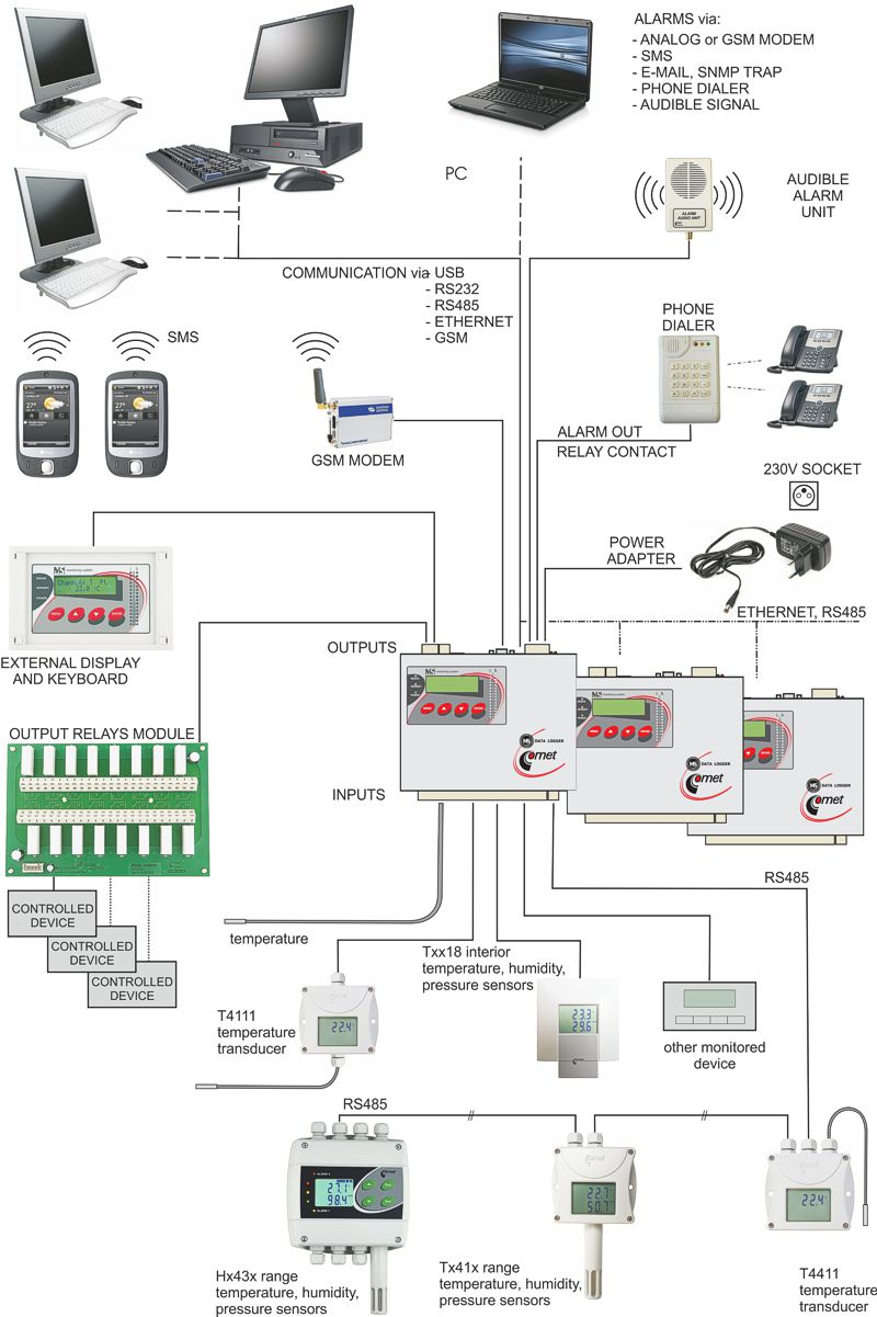 Monitoring System Architecture
