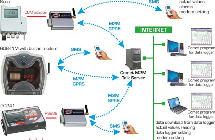 GSM communication